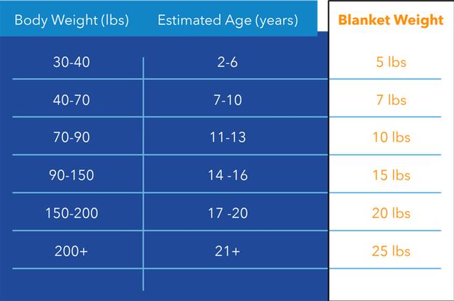 вес утяжеленного одеяла