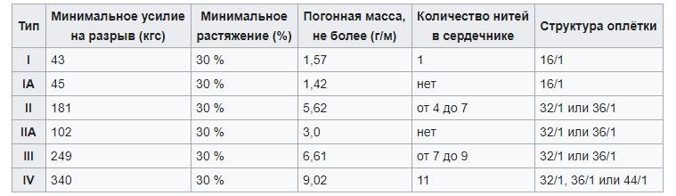 таблица американских стандартов на паракорд